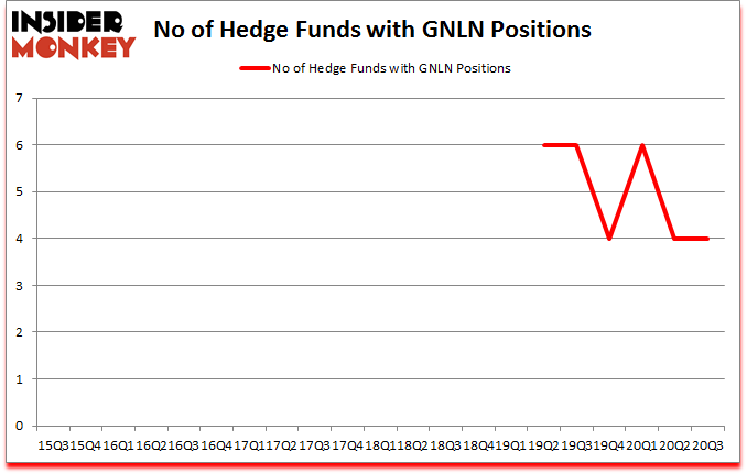 Is GNLN A Good Stock To Buy?