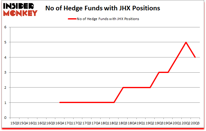 Is JHX A Good Stock To Buy?