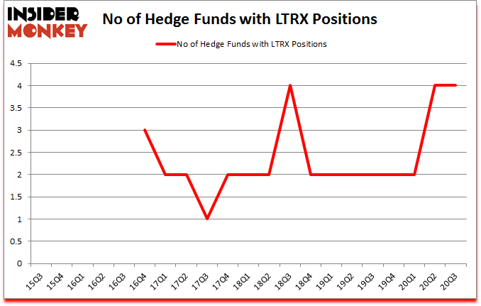Is LTRX A Good Stock To Buy?