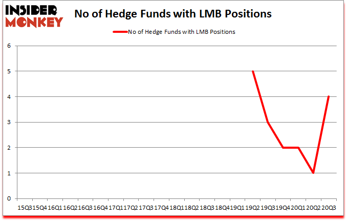 Is LMB A Good Stock To Buy?