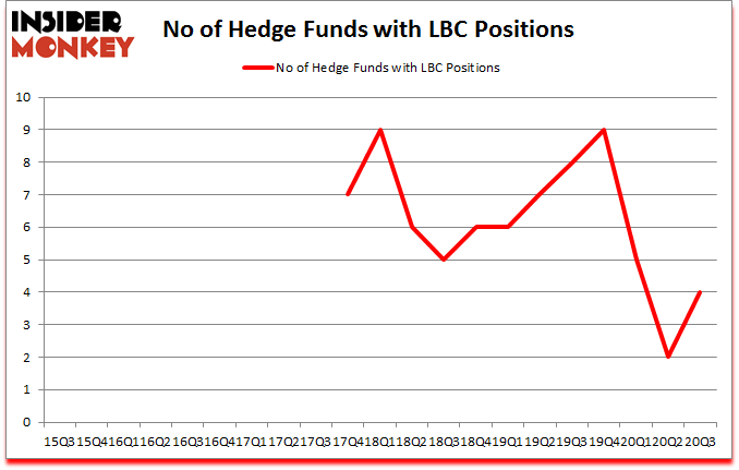 Is LBC A Good Stock To Buy?