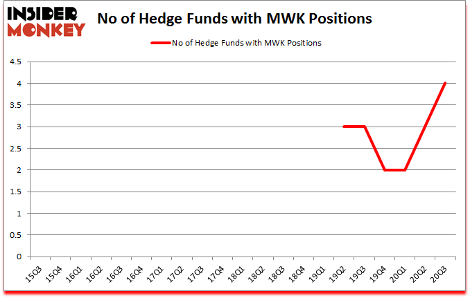 Is MWK A Good Stock To Buy?