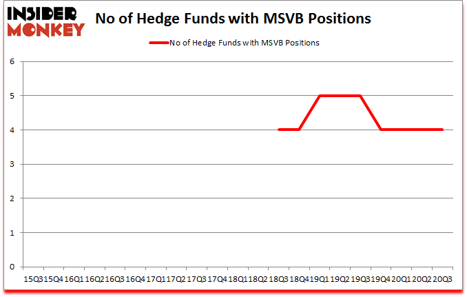 Is MSVB A Good Stock To Buy?
