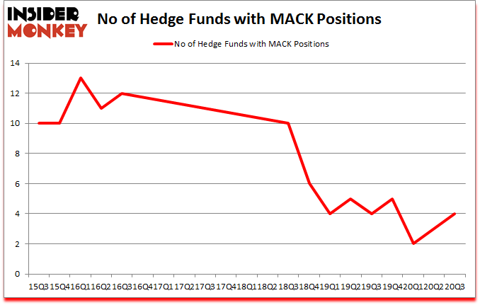 Is MACK A Good Stock To Buy?