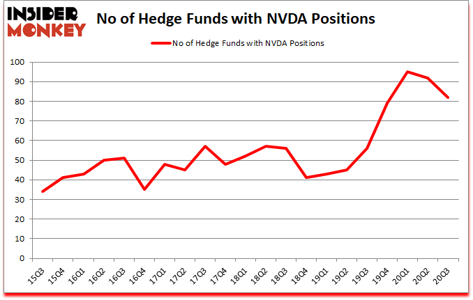 Is NVDA A Good Stock To Buy?