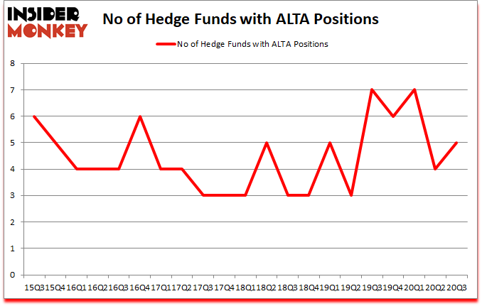 Is ALTA A Good Stock To Buy?