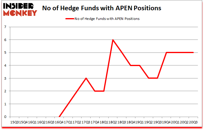 Is APEN A Good Stock To Buy?