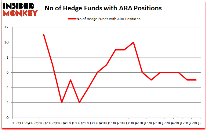 Is ARA A Good Stock To Buy?