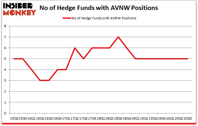 Is AVNW A Good Stock To Buy?