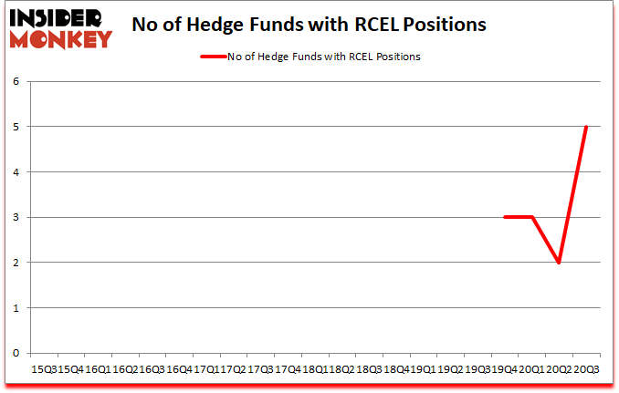 Is RCEL A Good Stock To Buy?