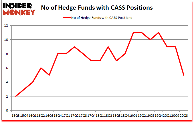 Is CASS A Good Stock To Buy?