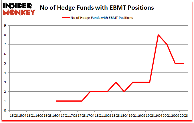 Is EBMT A Good Stock To Buy?