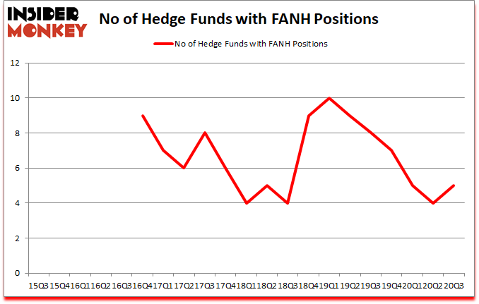 Is FANH A Good Stock To Buy?