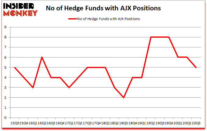 Is AJX A Good Stock To Buy?