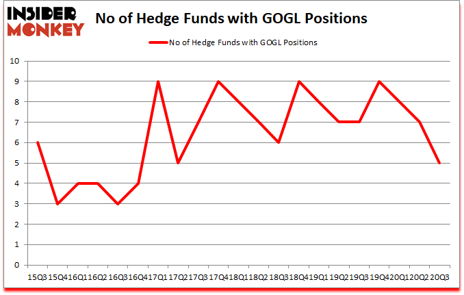 Is GOGL A Good Stock To Buy?
