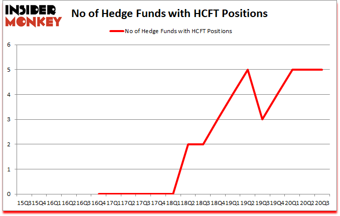 Is HCFT A Good Stock To Buy?