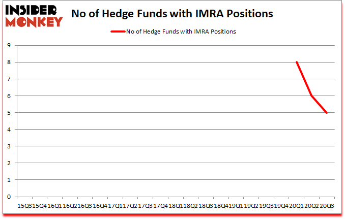 Is IMRA A Good Stock To Buy?