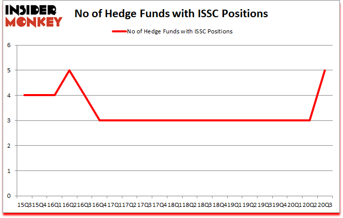Is ISSC A Good Stock To Buy?