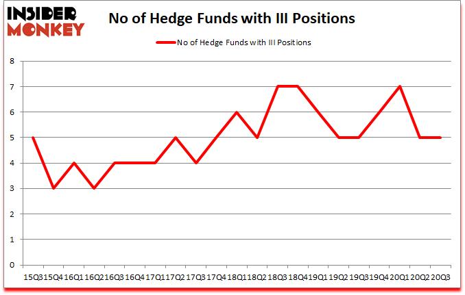 Is III A Good Stock To Buy?