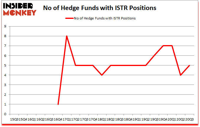 Is ISTR A Good Stock To Buy?