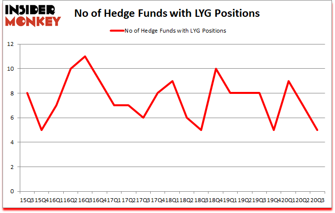 Is LYG A Good Stock To Buy?