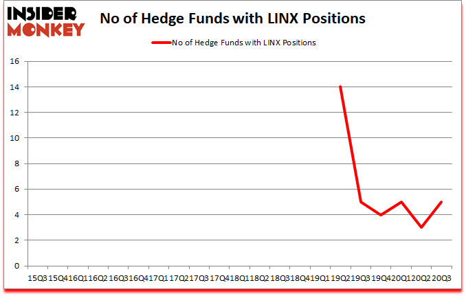 Is LINX A Good Stock To Buy?