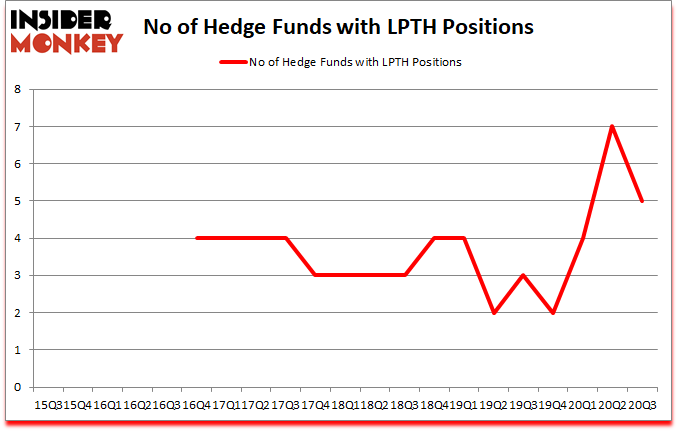 Is LPTH A Good Stock To Buy?
