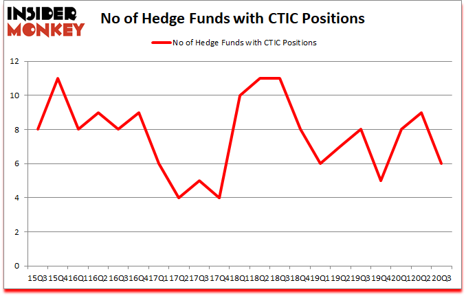 Is CTIC A Good Stock To Buy?