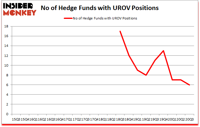 Is UROV A Good Stock To Buy?
