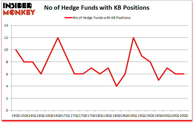 Is KB A Good Stock To Buy?