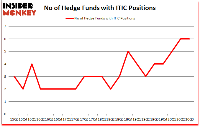 Is ITIC A Good Stock To Buy?