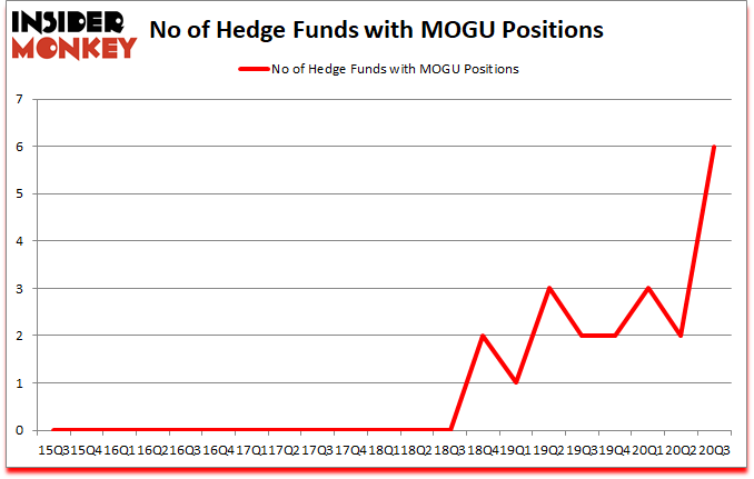 Is MOGU A Good Stock To Buy?