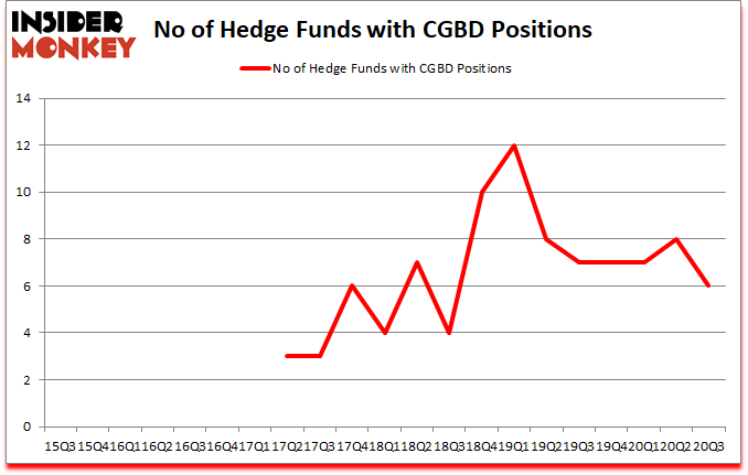 Is CGBD A Good Stock To Buy?