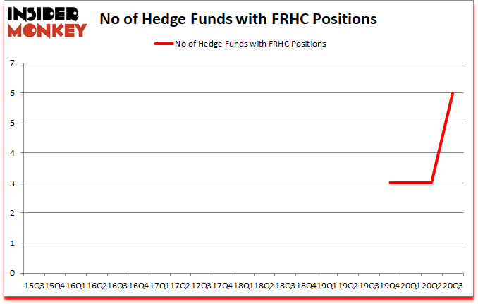 Is FRHC A Good Stock To Buy?