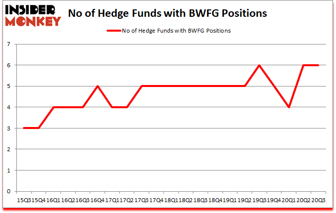 Is BWFG A Good Stock To Buy?