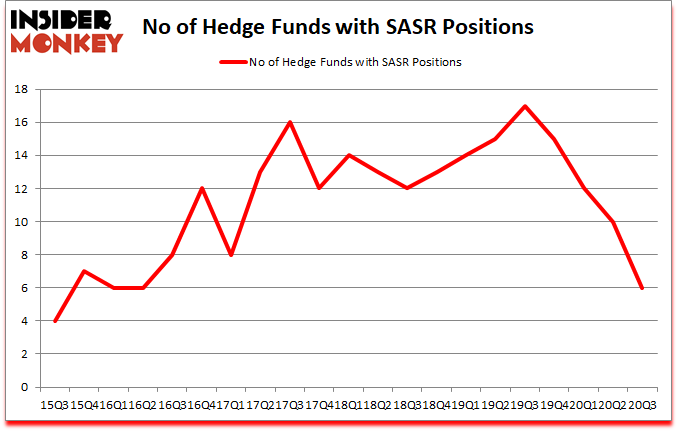Is SASR A Good Stock To Buy?