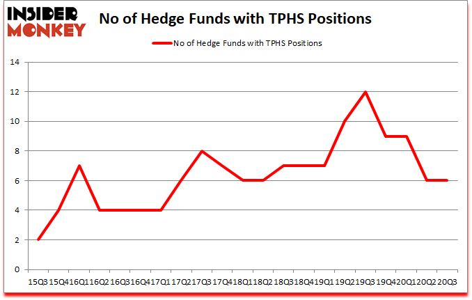 Is TPHS A Good Stock To Buy?