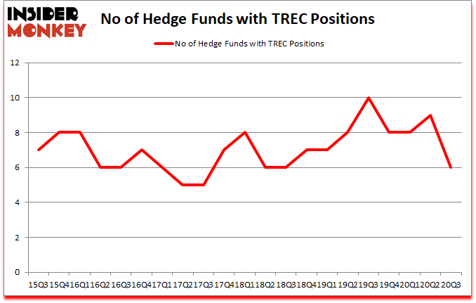 Is TREC A Good Stock To Buy?