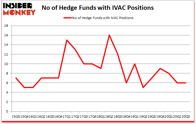 Is IVAC A Good Stock To Buy?