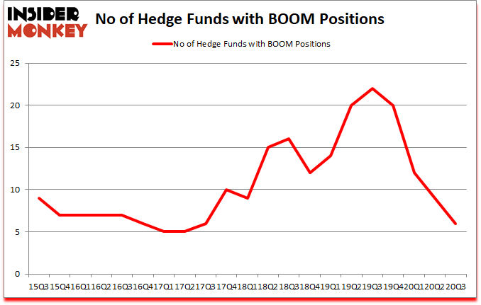Is BOOM A Good Stock To Buy?