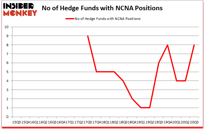Is NCNA A Good Stock To Buy?