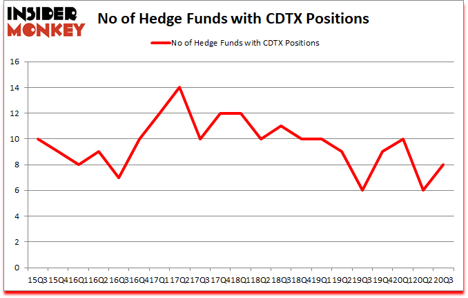 Is CDTX A Good Stock To Buy?