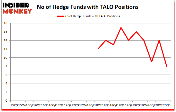 Is TALO A Good Stock To Buy?