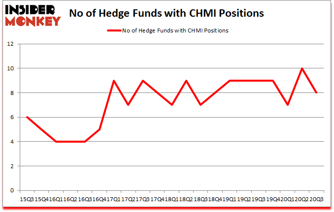 Is CHMI A Good Stock To Buy?