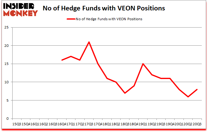 Is VEON A Good Stock To Buy?