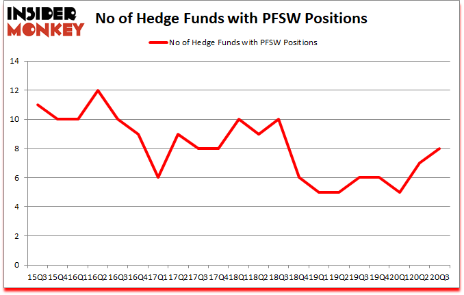Is PFSW A Good Stock To Buy?
