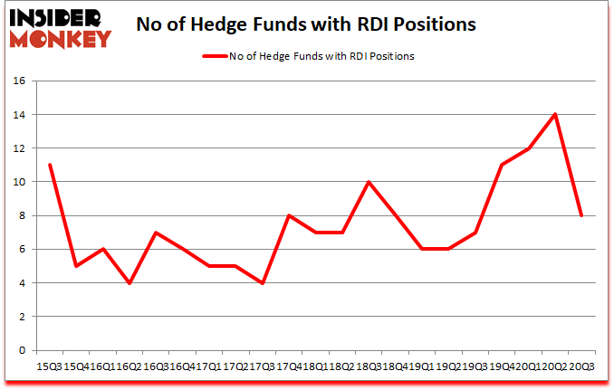 Is RDI A Good Stock To Buy?