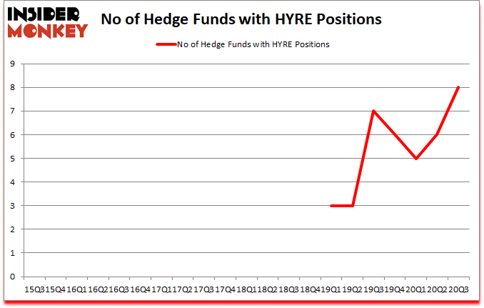 Is HYRE A Good Stock To Buy?