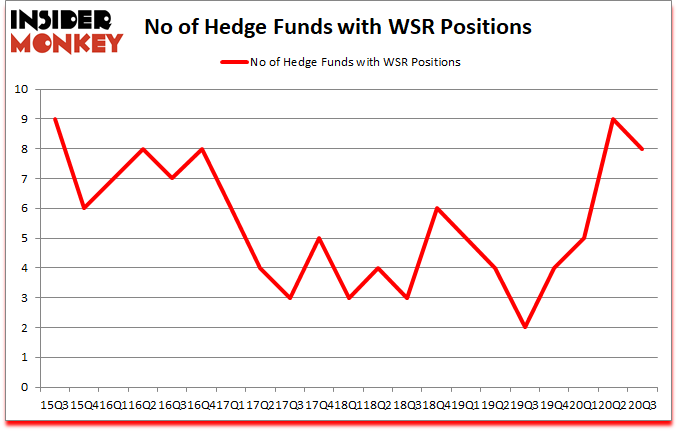 Is WSR A Good Stock To Buy?