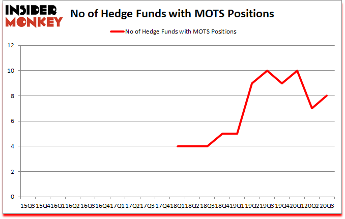 Is MOTS A Good Stock To Buy?